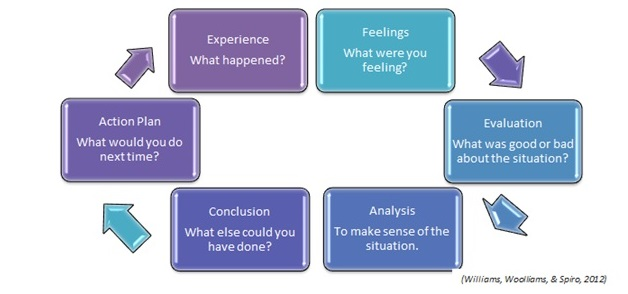 reflective essay guide
